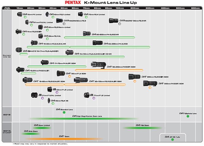 K Mount Lens roadmap