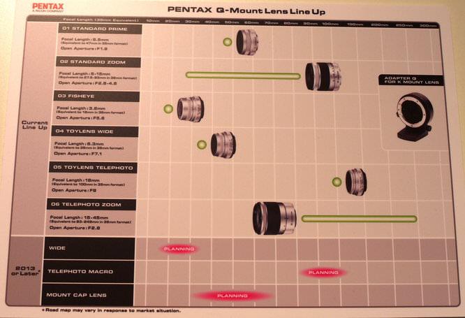 Pentax Q Lens Roadmap Photokina 2012