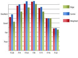 Pentax SMC DA* 200mm f/2.8 ED(IF) SDM Resolution at 200mm
