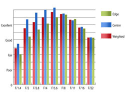 Pentax SMC DA* 55mm f/1.4 SDM Resolution at 55mm