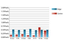 Pentax SMC DA 18-250mm f/3.5-6.3 Chromatic Aberrations at 18mm