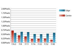 Pentax SMC DA 18-250mm f/3.5-6.3 Chromatic Aberrations at 250mm