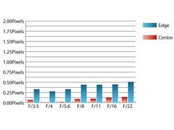 Pentax SMC DA 18-55mm II f/3.5-5.6 ED AL (IF) Chromatic Aberrations at 18mm