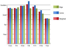 Pentax SMC DA 18-55mm II f/3.5-5.6 ED AL (IF) Resolution at 18mm