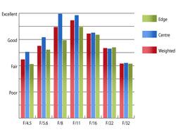 Pentax SMC DA 18-55mm II f/3.5-5.6 ED AL (IF) Resolution at 35mm