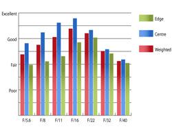Pentax SMC DA 18-55mm II f/3.5-5.6 ED AL (IF) Resolution at 45mm