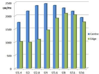 Updated Samyang 21mm F 1 4 MTF Chart
