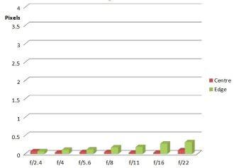 Samyang 14mm F2 4 CA Chart