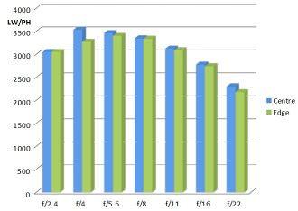 Samyang 14mm F2 4 MTF Chart