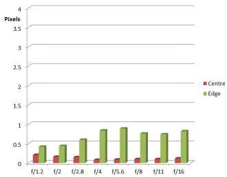 Samyang 85mm F1 2 CA Chart