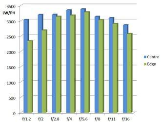 Samyang 85mm F1 2 MTF Chart