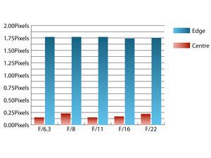 Sigma 150-500mm f/5-6.3 DG OS HSM chromatic aberration at 500mm
