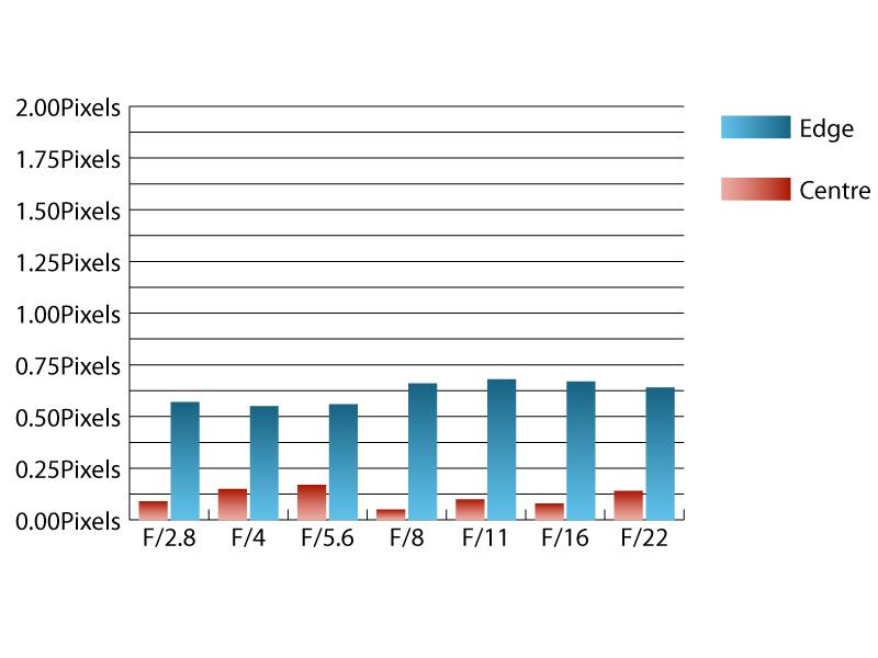 Aperture Flex Kabel für SIGMA 17-50mm 1:2,8 EX DC OS HSM Objektive,