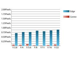Sigma 18-50mm f/2.8-4.5 DC OS HSM chromatic aberration at 18mm
