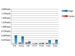 Sigma 18-50mm f/2.8-4.5 DC OS HSM chromatic aberration at 50mm