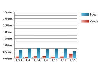 CA Chart