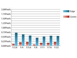 Sigma 24-70mm f/2.8 EX DG HSM Chromatic Aberrations at 24mm