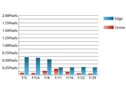 Sigma 50-200mm f/4-5.6 OS HSM Chromatic aberration at 100mm