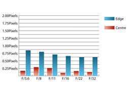 Sigma 50-200mm f/4-5.6 OS HSM Chromatic aberration at 200mm