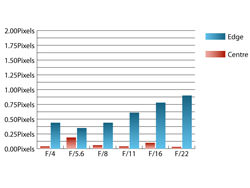 Sigma 50-200mm f/4-5.6 OS HSM Chromatic aberration at 50mm