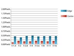 Sigma 50mm f/1.4 EX DG HSM Chromatic Aberrations at 50mm
