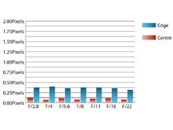 Sigma 70mm f/2.8 EX DG Macro Chromatic Aberrations at 70mm