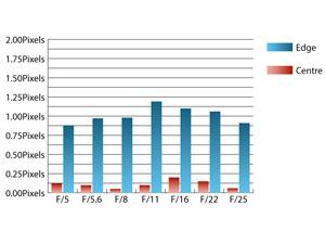 Sigma 8-16mm f/4.5-5.6 DC HSM Chromatic Aberrations at 12mm