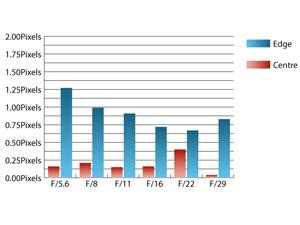 Sigma 8-16mm f/4.5-5.6 DC HSM Chromatic Aberrations at 16mm