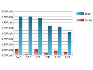 Sigma 8-16mm f/4.5-5.6 DC HSM Chromatic Aberrations at 8mm
