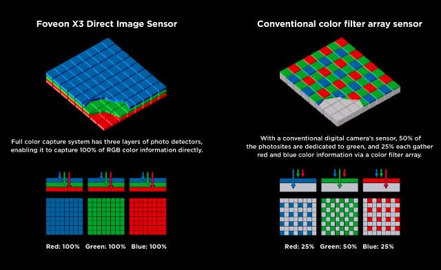 Foveon sensor vs Bayer sensor
