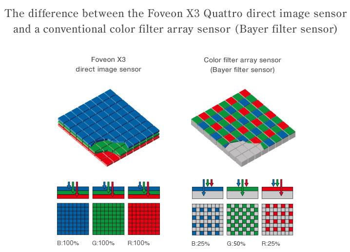 Sigma Dp2 Quattro Foveon Sensor Vs Bayer