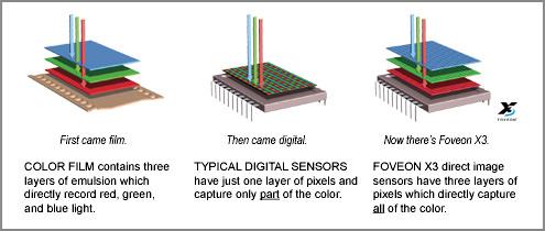 Foveon Sensor - Image from Foveon