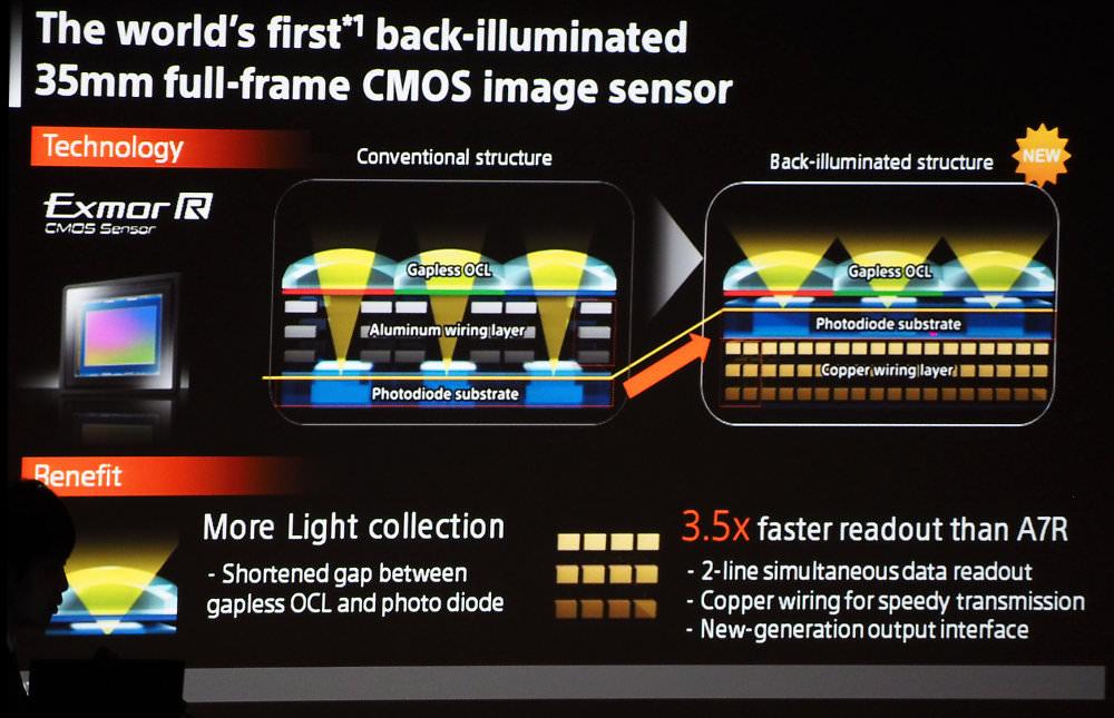 Worlds First Bsi Full Frame Cmos Sensor