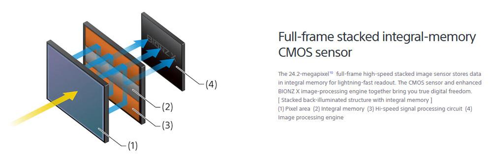 Sony A9 Ii Ff Stacked Cmos Sensor