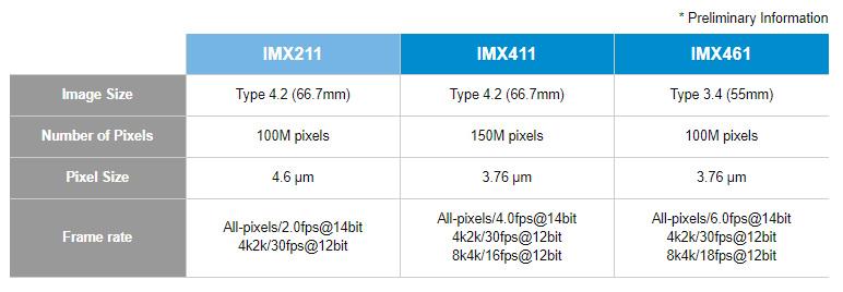 Sony Medium Format BSI CMOS Sensor