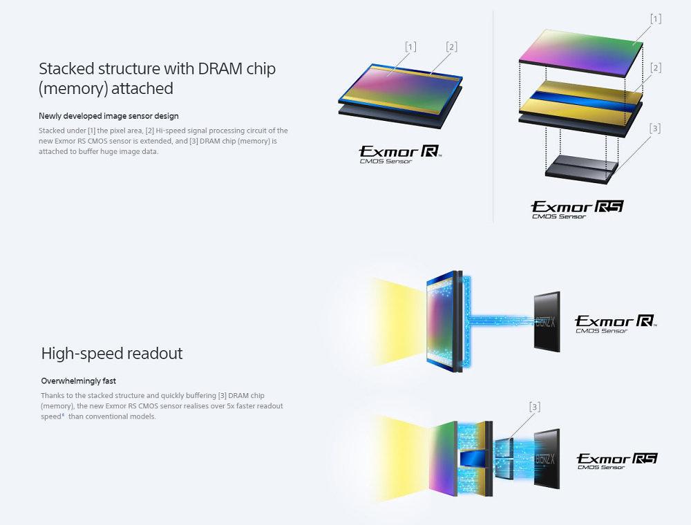 Sony Cyber Shot Rx10 Markii Stacked Cmos Sensor Explained2