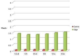 Sony 50mm Macro CA Chart
