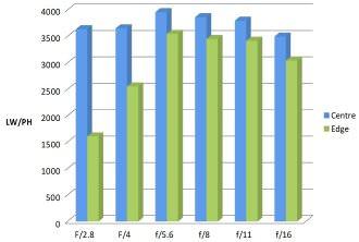 Sony 50mm Macro MTF Chart