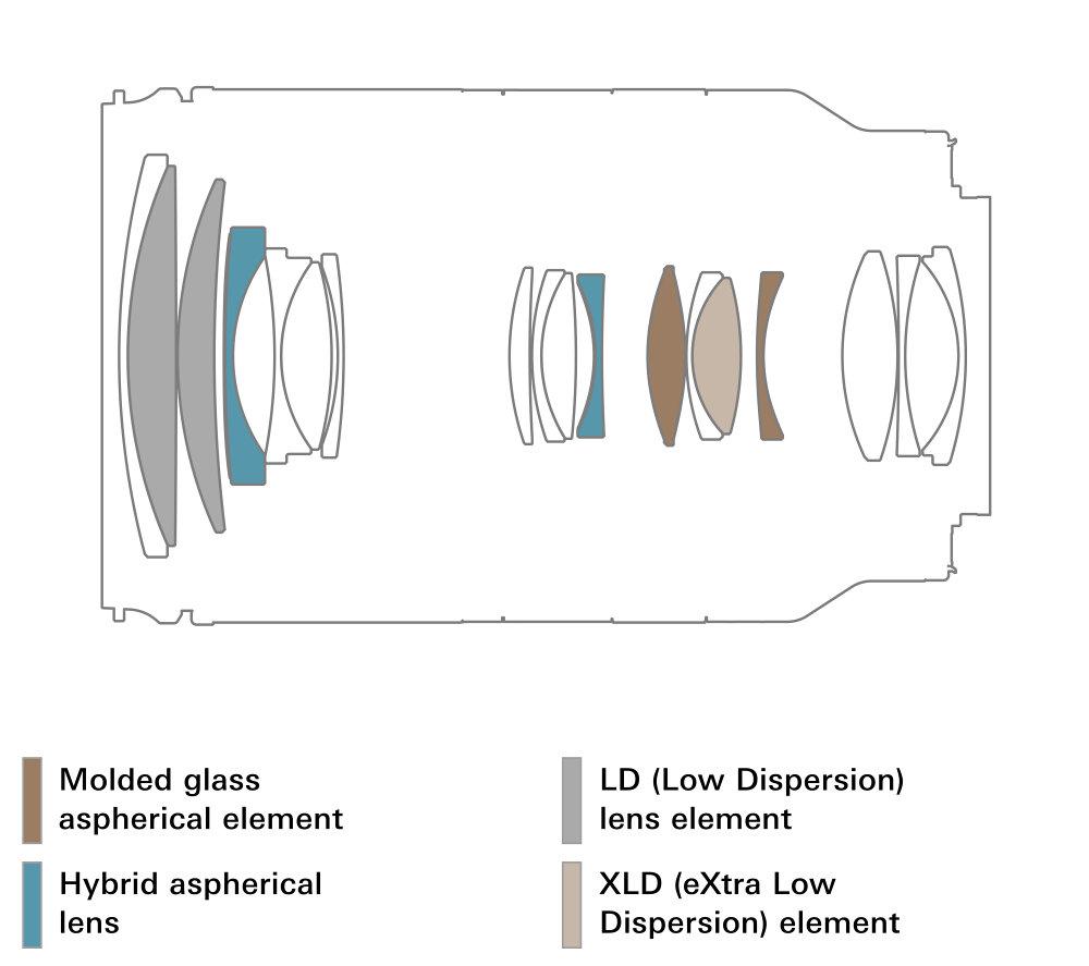 A071 Lens Construction En