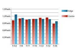 Tamron AF 18-270 f/3.5-6.3 Di VC LD Aspherical Chromatic Aberration at 100mm