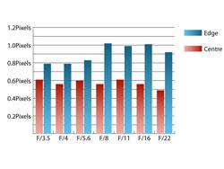 Tamron AF 18-270 f/3.5-6.3 Di VC LD Aspherical Chromatic Aberration at 18mm