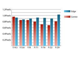 Tamron AF 18-270 f/3.5-6.3 Di VC LD Aspherical Chromatic Aberration at 50mm