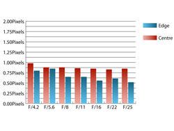Tamron 10-24mm f/3.5-4.5 Di II LD Aspherical Macro Chromatic Aberration at 18mm