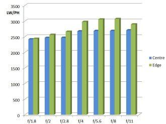 MTF Chart