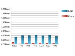 Tamron SP70-300mm f/4-5.6 Di VC USD Chromatic Aberrations at 300mm