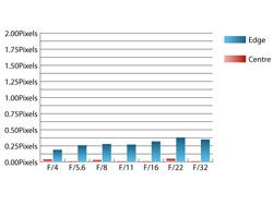 Tamron SP70-300mm f/4-5.6 Di VC USD Chromatic Aberrations at 70mm