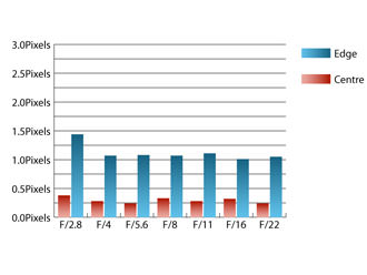 Tokina AT-X 16-28mm f/2.8 PRO FX Chromatic Aberrations at 28mm