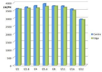 Zeiss Milvus 135mm MTF Chart