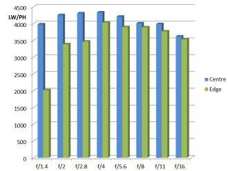 Zeiss 50mm F1 4 MTF Chart