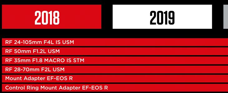 Canon's New Lens Roadmap Shows 6 New RF Lenses In Development